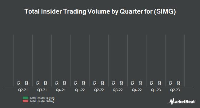 Insider Trading History for Silicon Image (NASDAQ:SIMG)