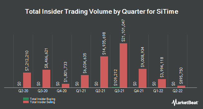 Insider Buying and Selling by Quarter for SiTime (NASDAQ:SITM)