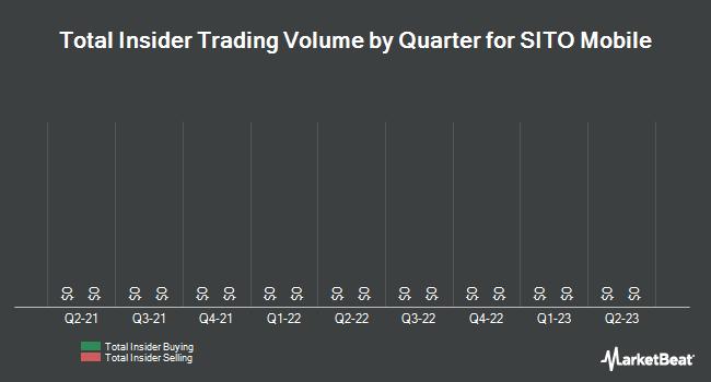 Insider Trades by Quarter for Sito Mobile (NASDAQ:SITO)