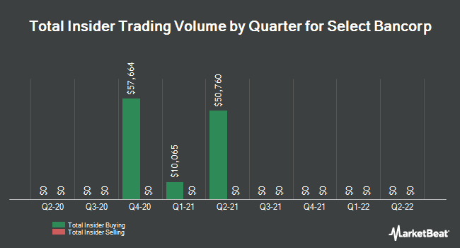 Insider Trades by Quarter for Select Bancorp (NASDAQ:SLCT)