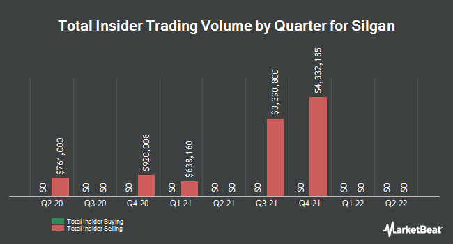 Insider Trades by Quarter for Silgan Holdings (NASDAQ:SLGN)
