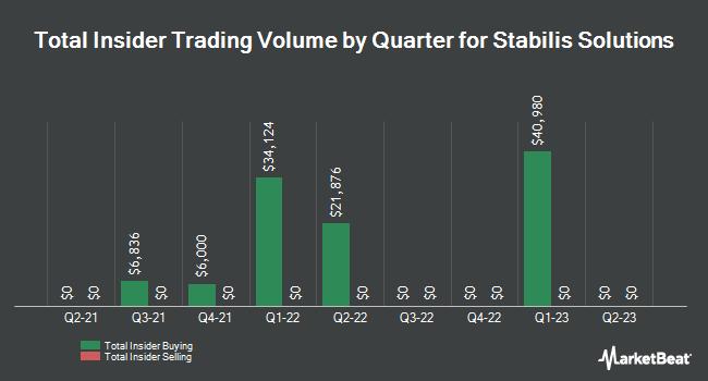 Insider Trades by Quarter for Stabilis Energy (NASDAQ:SLNG)