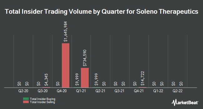 Insider Buying and Selling by Quarter for Soleno Therapeutics (NASDAQ:SLNO)