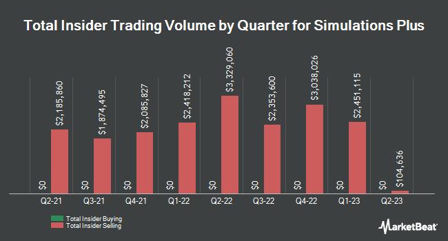Insider Trades by Quarter for Simulations Plus (NASDAQ:SLP)