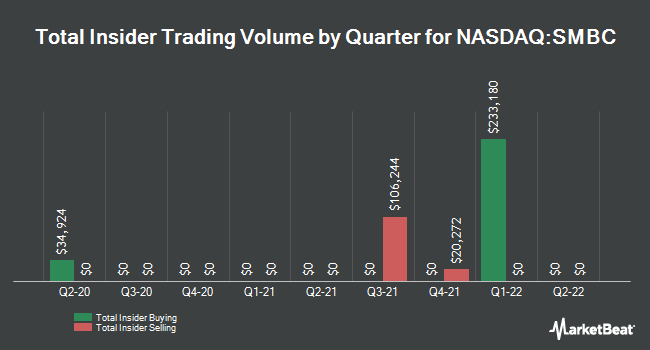 Insider Trades by Quarter for Southern Missouri Bancorp (NASDAQ:SMBC)