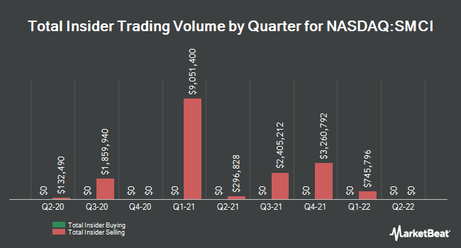Insider Buying and Selling by Quarter for Super Micro Computer (NASDAQ:SMCI)