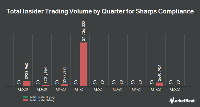 Insider Trades by Quarter for Sharps Compliance Corp (NASDAQ:SMED)