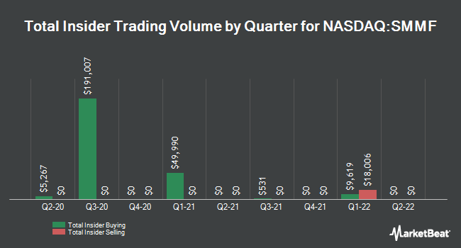 Insider Buying and Selling by Quarter for Summit Financial Group (NASDAQ:SMMF)