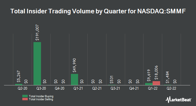 Insider Trading History for Summit Financial Group (NASDAQ:SMMF)
