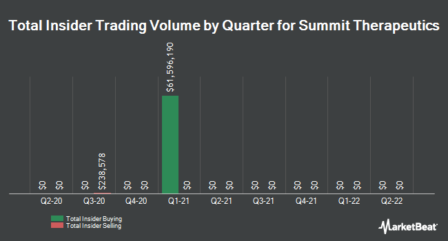 Insider Trading History for Summit Therapeutics (NASDAQ:SMMT)