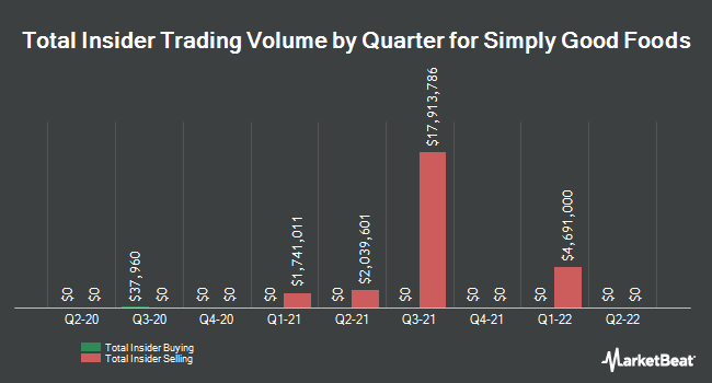 Insider Buying and Selling by Quarter for Simply Good Foods (NASDAQ:SMPL)