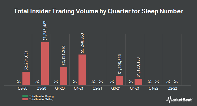 Insider Buying and Selling by Quarter for Sleep Number (NASDAQ:SNBR)