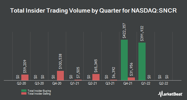 Insider Trades by Quarter for Synchronoss Technologies (NASDAQ:SNCR)