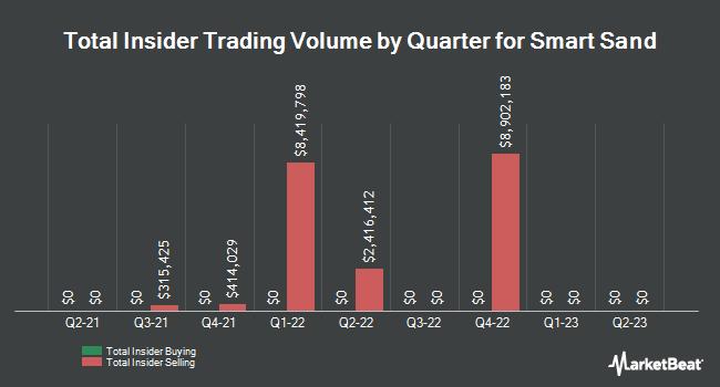 Insider Trading History for Smart Sand (NASDAQ:SND)
