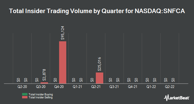 Insider Trading History for Security National Financial (NASDAQ:SNFCA)