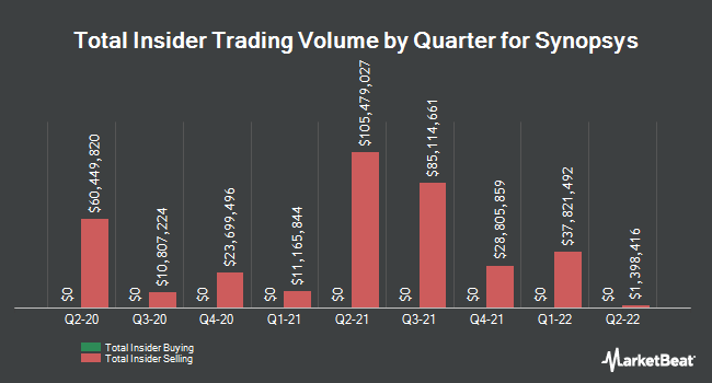 Insider Buying and Selling by Quarter for Synopsys (NASDAQ:SNPS)