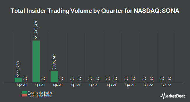Insider Buying and Selling by Quarter for Southern National Banc. of Virginia (NASDAQ:SONA)