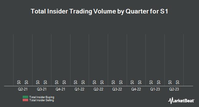 Insider Trading History for S1 (NASDAQ:SONE)