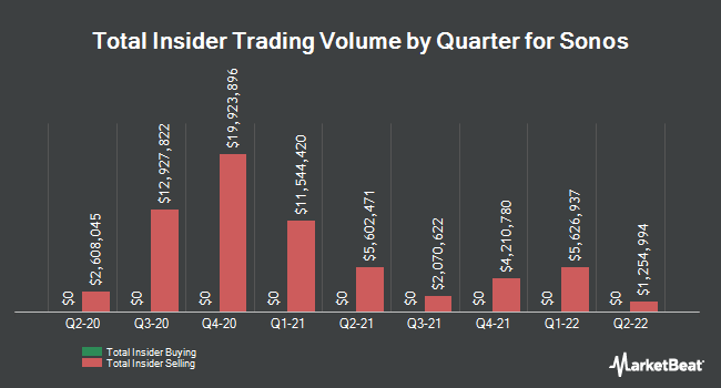 Insider Buying and Selling by Quarter for Sonos (NASDAQ:SONO)
