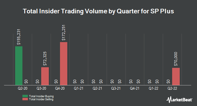 Insider Trades by Quarter for SP Plus (NASDAQ:SP)