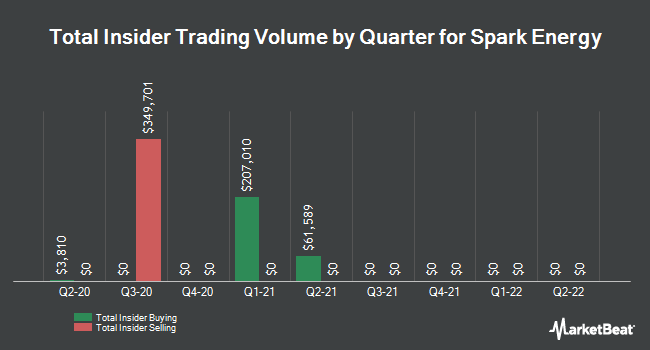 Insider Trades by Quarter for Spark Energy (NASDAQ:SPKE)