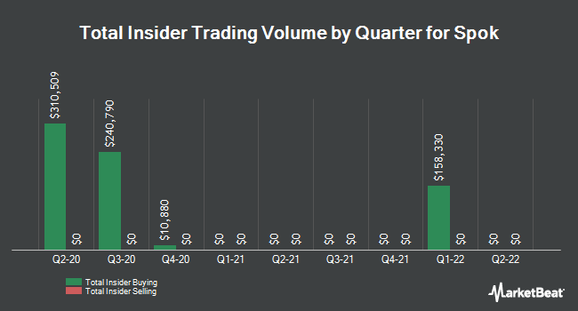Insider Trades by Quarter for Spok Holdings (NASDAQ:SPOK)