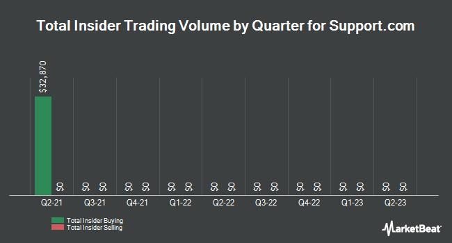 Insider Trades by Quarter for Support.com (NASDAQ:SPRT)