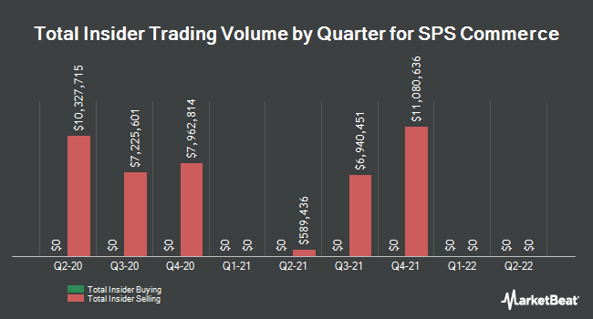Insider Buying and Selling by Quarter for SPS Commerce (NASDAQ:SPSC)