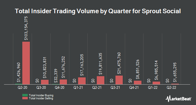 Insider Buying and Selling by Quarter for Sprout Social (NASDAQ:SPT)