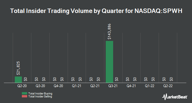 Insider Trades by Quarter for Sportsman`s Warehouse Holdings (NASDAQ:SPWH)