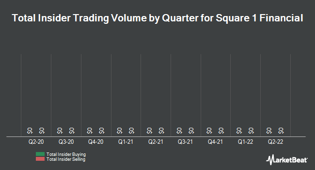 Insider Trades by Quarter for Square 1 Financial (NASDAQ:SQBK)
