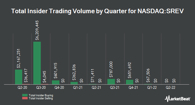 Insider Trades by Quarter for Servicesource International (NASDAQ:SREV)