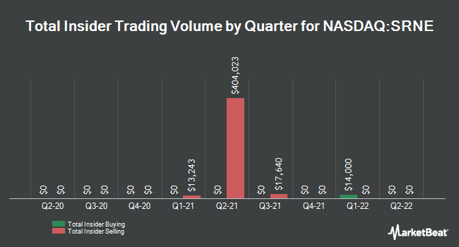 Insider Trading History for Sorrento Therapeutics (NASDAQ:SRNE)