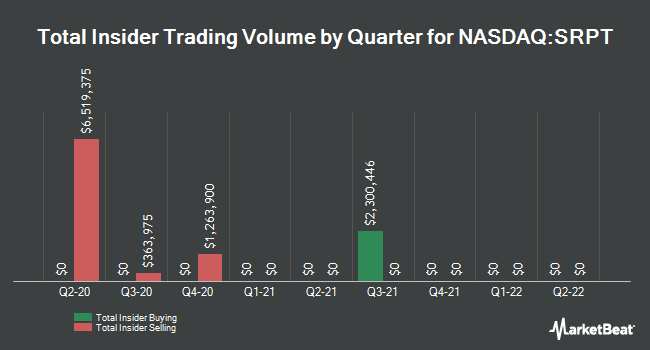 Insider Buying and Selling by Quarter for Sarepta Therapeutics (NASDAQ:SRPT)