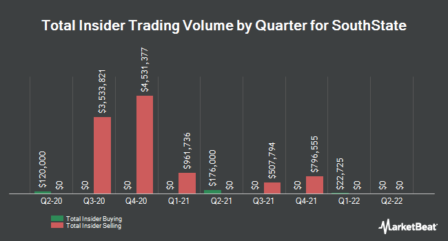 Insider Trades by Quarter for South State Corporation (NASDAQ:SSB)