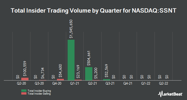 Insider Trades by Quarter for SilverSun Technologies (NASDAQ:SSNT)