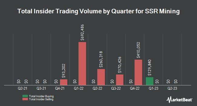 Insider Trading History for SSR Mining (NASDAQ:SSRM)