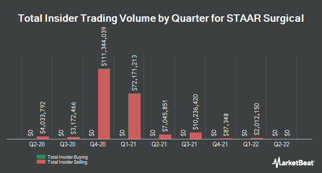 Insider Trades by Quarter for STAAR Surgical (NASDAQ:STAA)