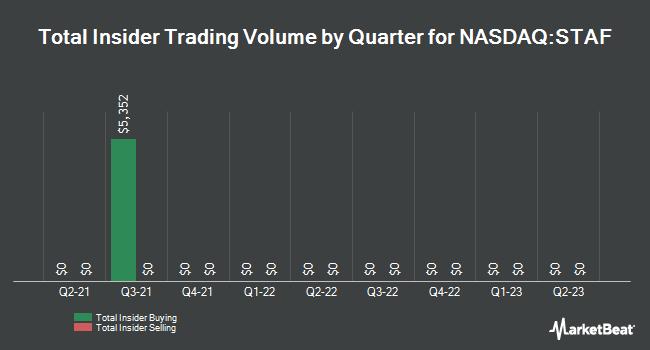 Insider Trades by Quarter for Staffing 360 Solutions (NASDAQ:STAF)
