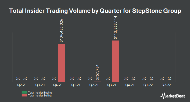 Insider Buying and Selling by Quarter for StepStone Group (NASDAQ:STEP)