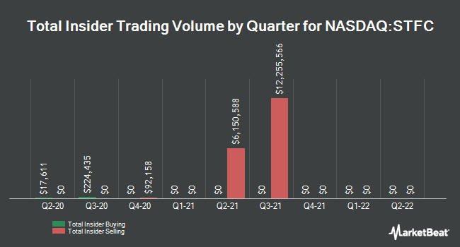 Insider Trades by Quarter for State Auto Financial Corporation (NASDAQ:STFC)