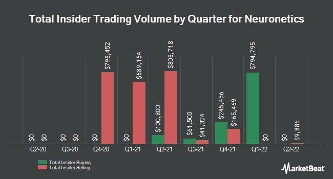 Insider Buying and Selling by Quarter for Neuronetics (NASDAQ:STIM)