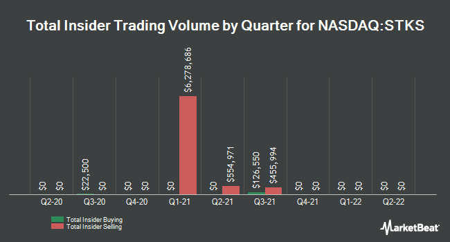 Insider Trading History for The ONE Group (NASDAQ:STKS)