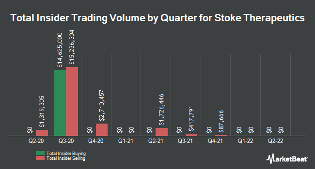 Insider Buying and Selling by Quarter for Stoke Therapeutics (NASDAQ:STOK)