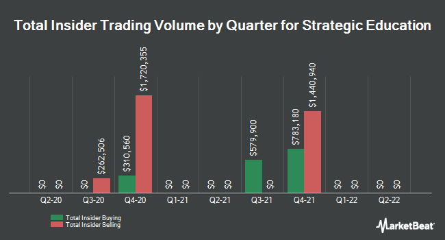 Insider Trades by Quarter for Strayer Education (NASDAQ:STRA)