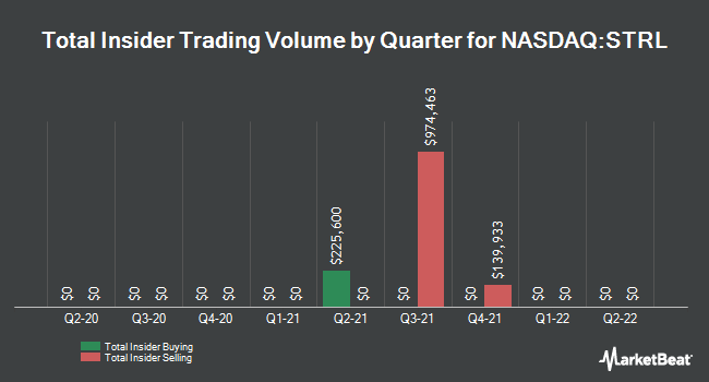 Insider Trades by Quarter for Sterling Construction Company (NASDAQ:STRL)