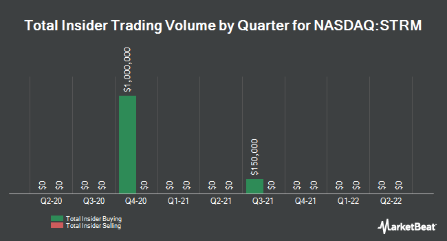 Insider Trades by Quarter for Streamline Health Solutions (NASDAQ:STRM)