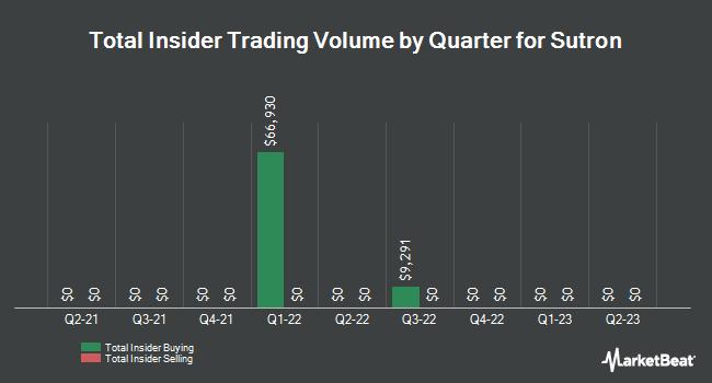 Insider Trades by Quarter for Sutron (NASDAQ:STRN)
