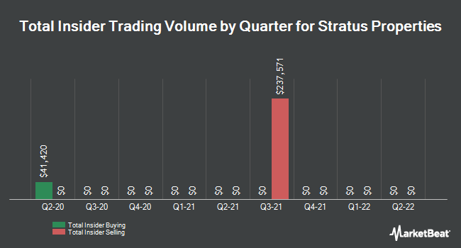 Insider Trades by Quarter for Stratus Properties (NASDAQ:STRS)