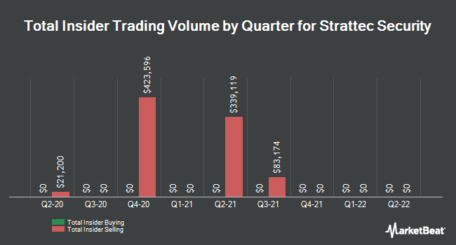 Insider Trades by Quarter for Strattec Security (NASDAQ:STRT)